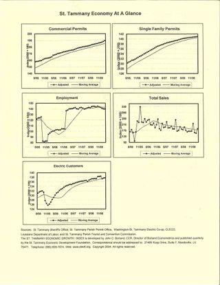 STEDF Economic Trends Q1 Pt1