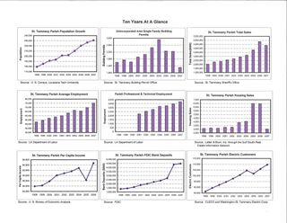 St Tammany Parish 10 Year Economic Graphs