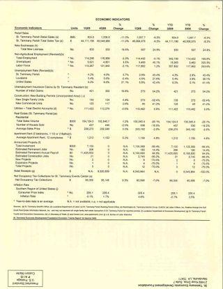 STEDF Economic Trends Q1 Pt3