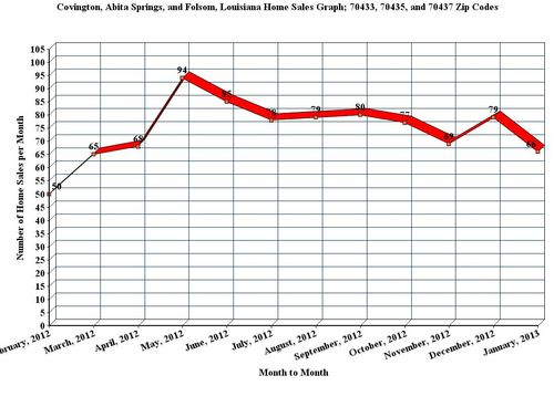 Covington, Abita Springs, and Folsom, LA; 12 Month Home Sales Graph, January_2013