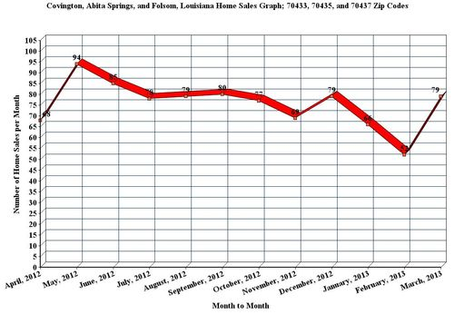 Covington, Abita Springs, and Folsom, LA; 12 Month Home Sales Graph, March_2013