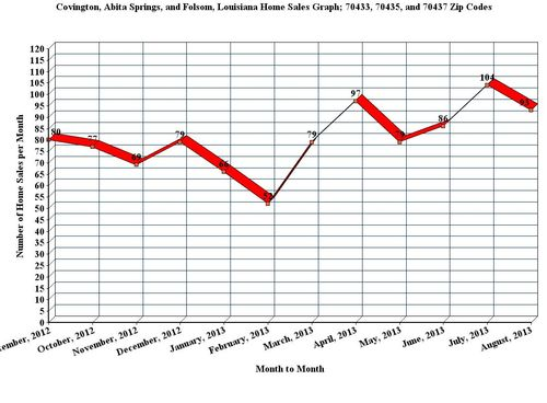 Covington, Abita Springs, and Folsom, LA; 12 Month Home Sales Graph, August_2013