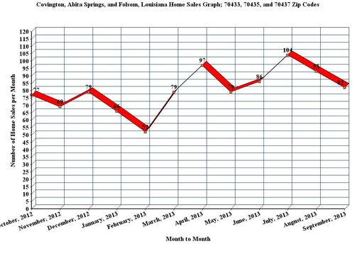 Covington, Abita Springs, and Folsom, LA; 12 Month Home Sales Graph, September_2013