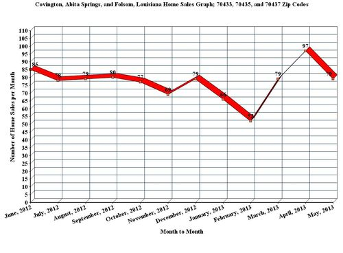 Covington, Abita Springs, and Folsom, LA; 12 Month Home Sales Graph, May_2013