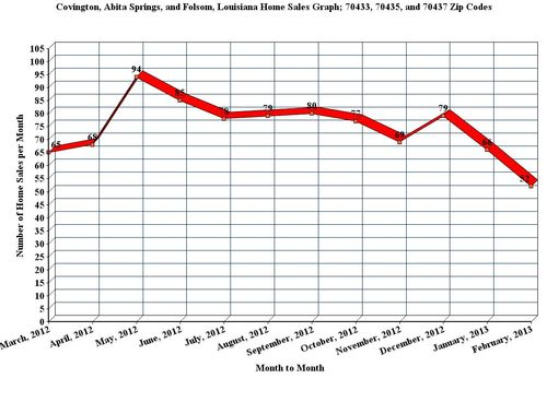 Covington, Abita Springs, and Folsom, LA; 12 Month Home Sales Graph, February_2013