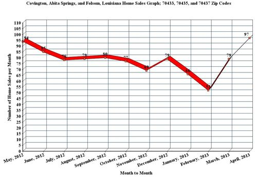 Covington, Abita Springs, and Folsom, LA; 12 Month Home Sales Graph, April_2013