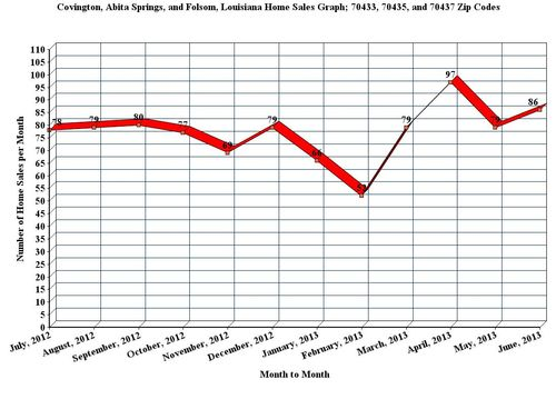 Covington, Abita Springs, and Folsom, LA; 12 Month Home Sales Graph, June_2013