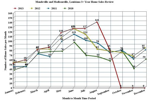 Mandeville and Madisonville, LA; 3 Year, Home Sales Graph, 2010 - 2013