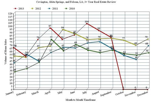 Covington, Abita Springs, and Folsom, LA; 3 Year, Home Sales Line Graph, 2010 - 2013