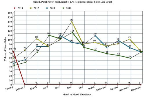 Slidell, Pearl River, and Lacombe, LA; 12 Month Home Sales Line Graph, January 2013
