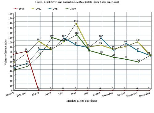 Slidell, Pearl River, and Lacombe, LA; 12 Month Home Sales Line Graph, February 2013