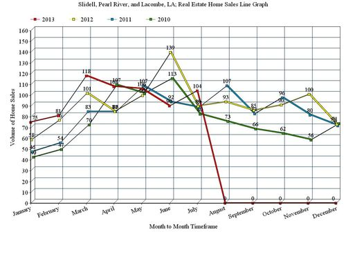 Slidell, Pearl River, and Lacombe, LA; 12 Month Home Sales Line Graph, July 2013