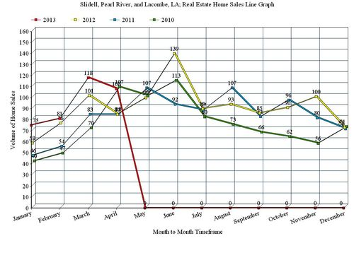 Slidell, Pearl River, and Lacombe, LA; 12 Month Home Sales Line Graph, April 2013