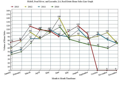 Slidell, Pearl River, and Lacombe, LA; 3 Year, Home Sales Line Graph, 2010 - 2013