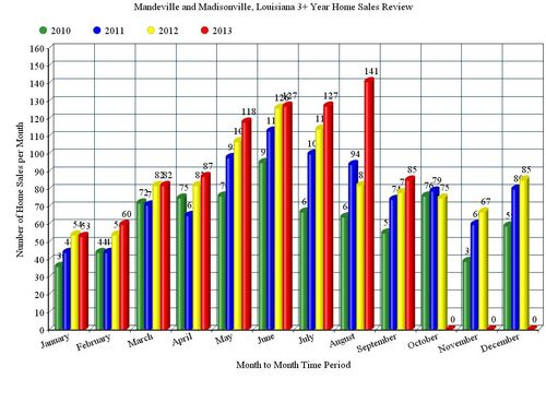 Mandeville and Madisonville, LA; 3 Year, Home Sales Bar Graph, 2010 - 2013