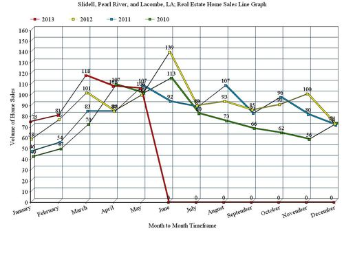 Slidell, Pearl River, and Lacombe, LA; 12 Month Home Sales Line Graph, May 2013