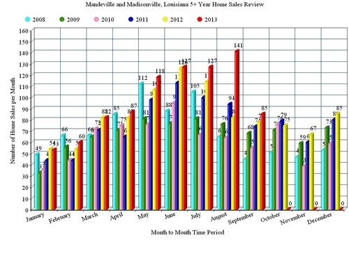 Mandeville and Madisonville, LA; 5 Year, Home Sales Bar Graph, 2008 - 2013