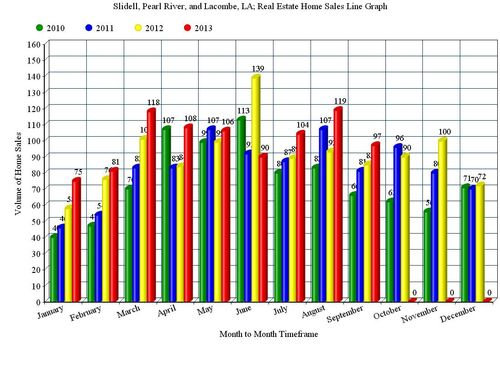 Slidell, Pearl River, and Lacombe, LA; 3+ Year, Home Sales Bar Graph, 2010 - 2013