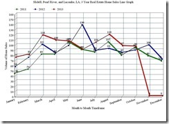 Slidell, Pearl River, and Lacombe, LA; 3 Year Home Sales Line Graph, October 2013