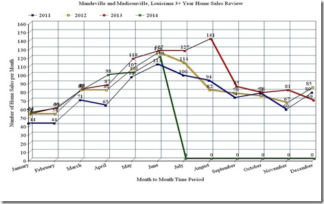 Mandeville and Madisonville, LA; 3 Year Home Sales Line Graph, June_2014