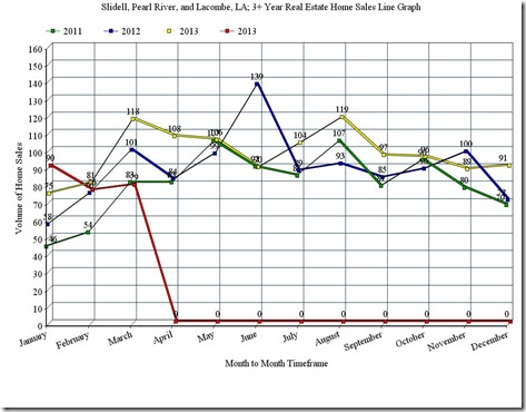 Slidell, Pearl River, and Lacombe, LA; 3 Year Home Sales Line Graph, March_2014