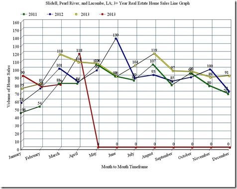 Slidell, Pearl River, and Lacombe, LA; 3 Year Home Sales Line Graph, April_2014