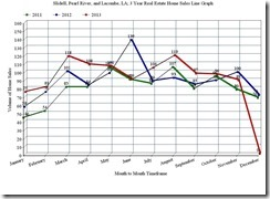 Slidell, Pearl River, and Lacombe, LA; 3 Year Home Sales Line Graph, November 2013