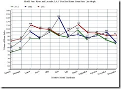 Slidell, Pearl River, and Lacombe, LA; 3 Year Home Sales Line Graph, December 2013