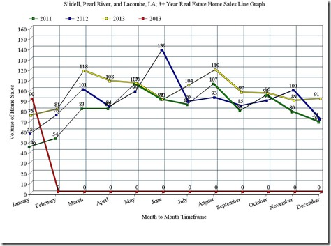 Slidell, Pearl River, and Lacombe, LA; 3 Year Home Sales Line Graph, January_2014