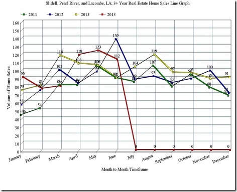 Slidell, Pearl River, and Lacombe, LA; 3 Year Home Sales Line Graph, June_2014