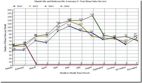 Mandeville and Madisonville, LA, 3 year home sales graph, February 2014
