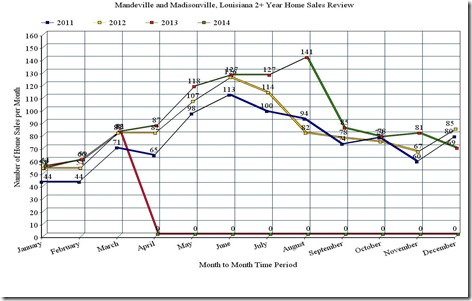Mandeville and Madisonville, LA, 3 year home sales graph, March 2014