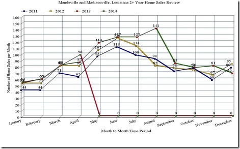 Mandeville and Madisonville, LA, 3 year home sales graph, April 2014