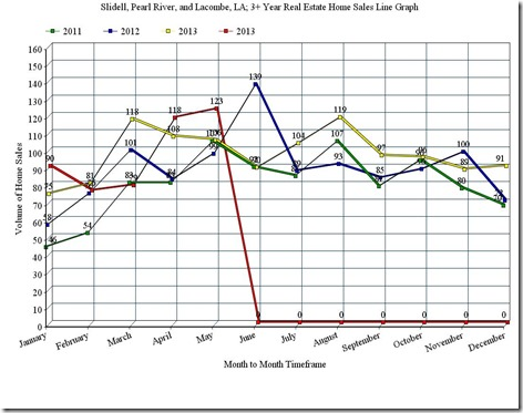 Slidell, Pearl River, and Lacombe, LA; 3 Year Home Sales Line Graph, May_2014
