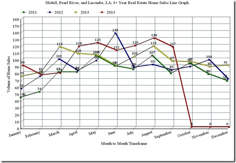 Slidell, Pearl River, and Lacombe, LA; 3 Year Home Sales Line Graph, September_2014