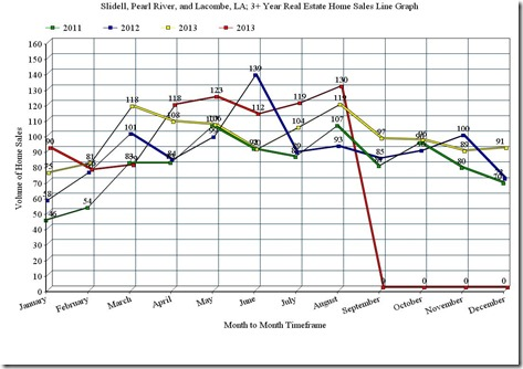 Slidell, Pearl River, and Lacombe, LA; 3 Year Home Sales Line Graph, August_2014