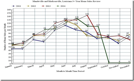 Mandeville and Madisonville, LA; 3 Year Home Sales Line Graph, September_2014