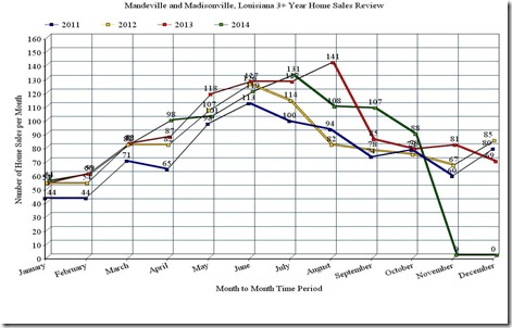 Mandeville and Madisonville, LA; 3 Year Home Sales Line Graph, October_2014