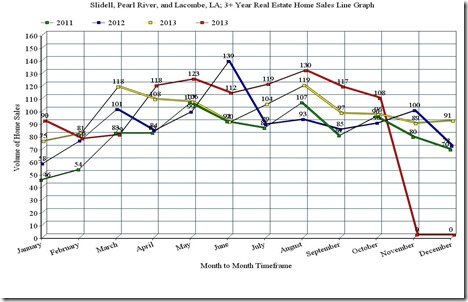 Slidell, Pearl River, and Lacombe, LA; 3 Year Home Sales Line Graph, October_2014